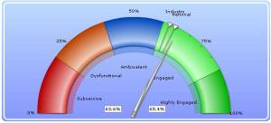 Employee_Engagement_Dashboard