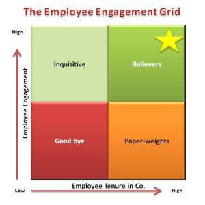 The_Employee_Engagement_Grid_by_willis_150185509_std