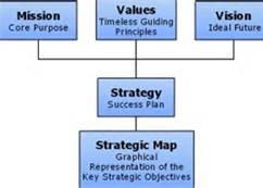 Strat org chart