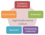 culture lead 3