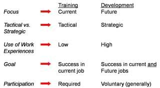 differences between training and manpower development Tion of nuclear power development programmes  manpower development for  nuclear power mainly con-  trying to respond to the different training needs of.
